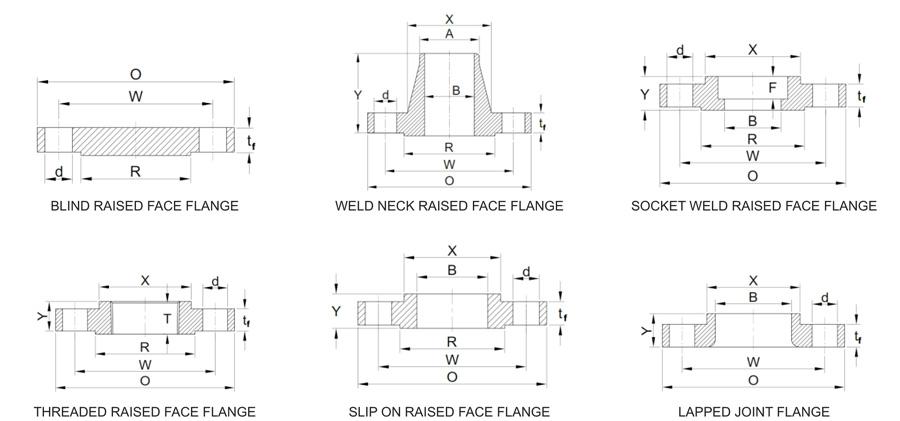 Flanges ASME B16 5 – Forlok